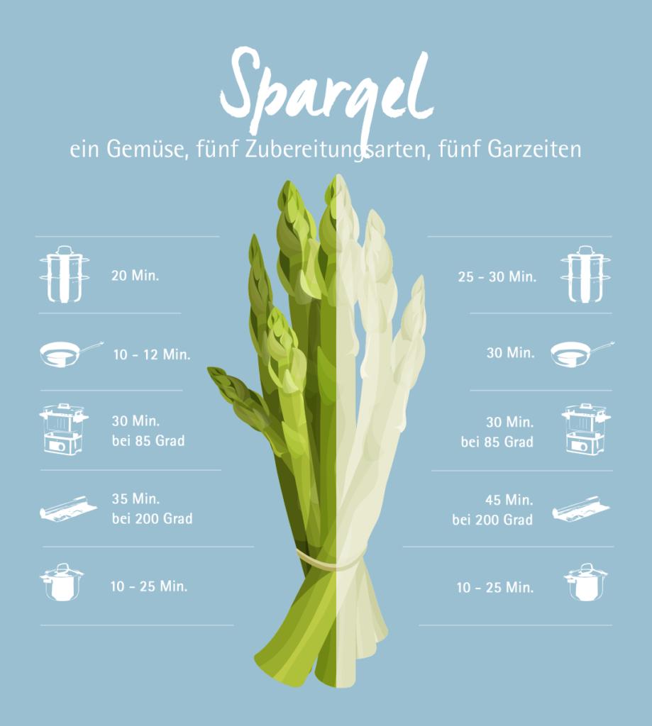20190410 Infografik Spargel 919x1024 - Die schnellste Hollandaise der Welt